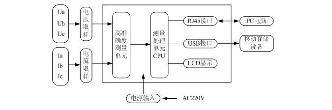 高准确度:电压、电流误差为0.01%rd+0.02%fs,功率误差为0.02rd%+0.03%fs;  测量范围宽:电压测量范围为 0.1V~1280V,电流测量范围 4mA~6A,基波频率测量范围 0.1Hz~1500Hz;  量程自动切换,无需手动换挡;  高分辨率:电压、电流、功率5位数字显示,相位分辨率0.001°,频率分辨率0.